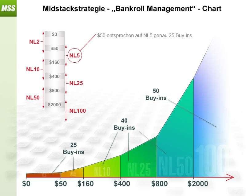 MSS bankroll management