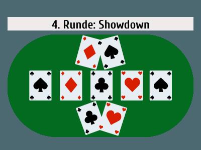 Poker Spielablauf 4